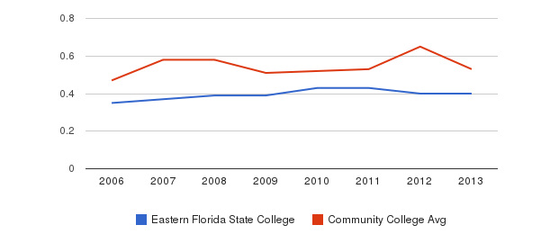 Eastern Florida State College Diversity Score&nbsp(2006-2013)
