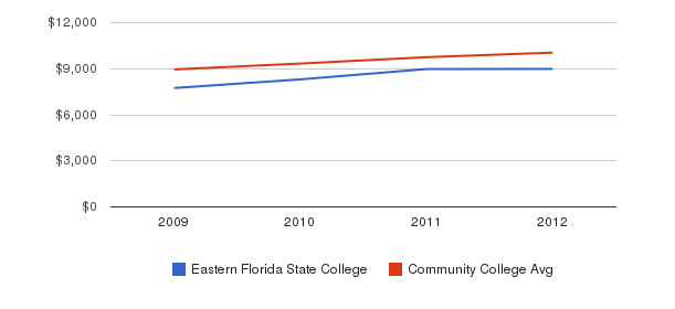Eastern Florida State College Out-State Tuition Fees&nbsp(2009-2012)