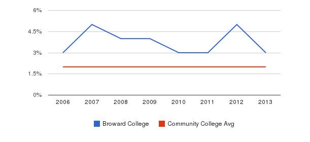 Broward College Asian&nbsp(2006-2013)