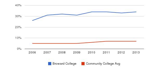 Broward College Hispanic&nbsp(2006-2013)