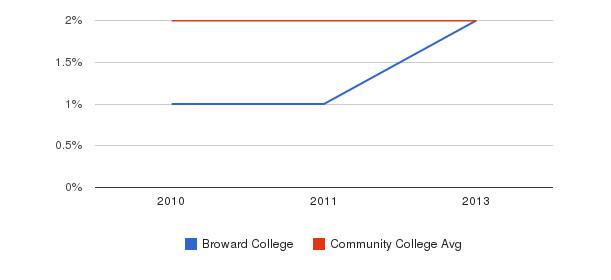 Broward College More&nbsp(2010-2013)