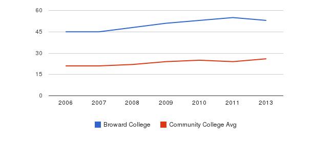 Broward College student staff&nbsp(2006-2013)