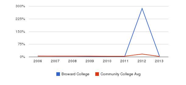 Broward College Unknown&nbsp(2006-2013)