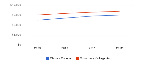 Chipola College Out-State Tuition Fees&nbsp(2009-2012)