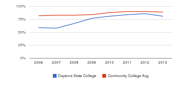 Daytona State College % Students Receiving Some Financial Aid&nbsp(2006-2013)