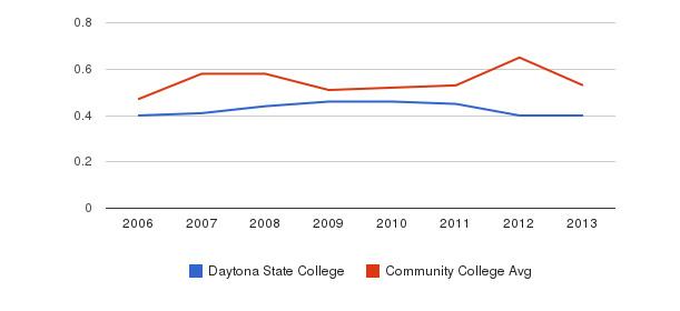Daytona State College Diversity Score&nbsp(2006-2013)