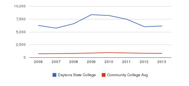 Daytona State College Full-Time Students&nbsp(2006-2013)