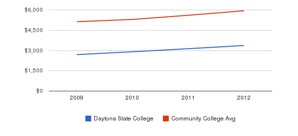 Daytona State College In-State Tuition Fees&nbsp(2009-2012)