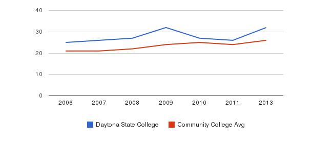 Daytona State College student staff&nbsp(2006-2013)