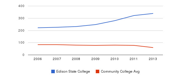 Edison State College Total Faculty&nbsp(2006-2013)
