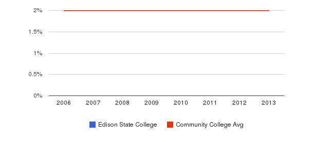 Edison State College Asian&nbsp(2006-2013)