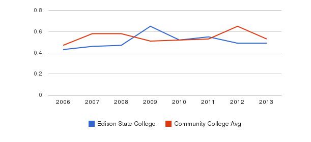 Edison State College Diversity Score&nbsp(2006-2013)