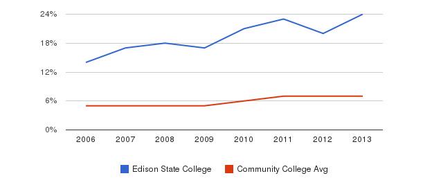 Edison State College Hispanic&nbsp(2006-2013)