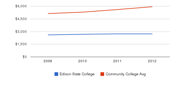 Edison State College In-State Tuition Fees&nbsp(2009-2012)