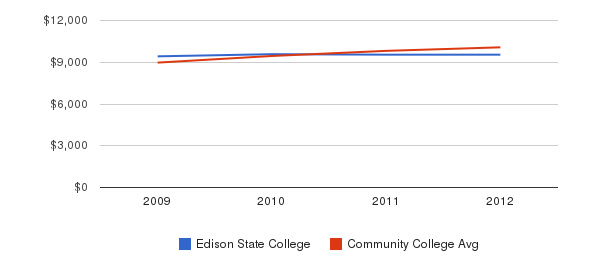 Edison State College Out-State Tuition Fees&nbsp(2009-2012)