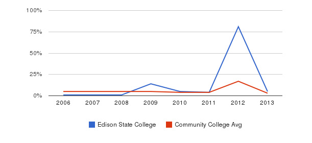 Edison State College Unknown&nbsp(2006-2013)