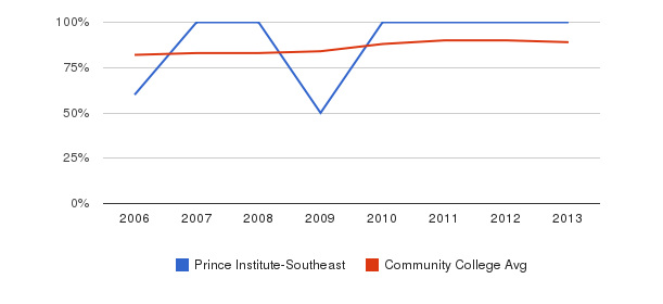 Prince Institute-Southeast % Students Receiving Some Financial Aid&nbsp(2006-2013)