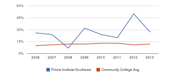 Prince Institute-Southeast Black&nbsp(2006-2013)
