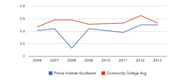 Prince Institute-Southeast Diversity Score&nbsp(2006-2013)