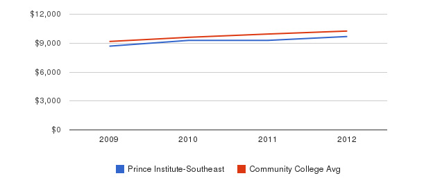 Prince Institute-Southeast Out-State Tuition Fees&nbsp(2009-2012)