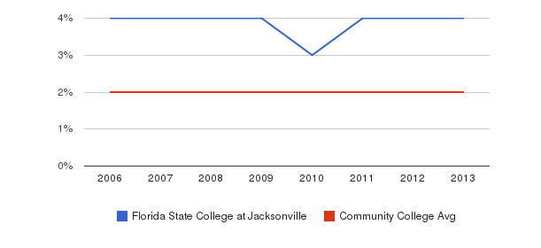 Florida State College at Jacksonville Asian&nbsp(2006-2013)