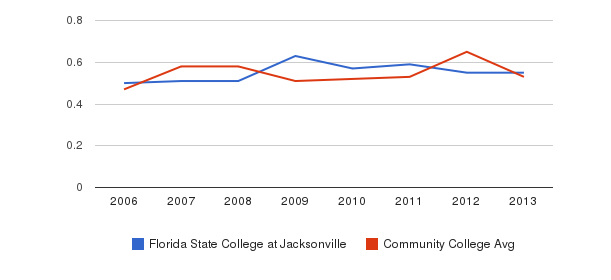 Florida State College at Jacksonville Diversity Score&nbsp(2006-2013)