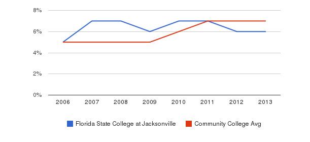 Florida State College at Jacksonville Hispanic&nbsp(2006-2013)