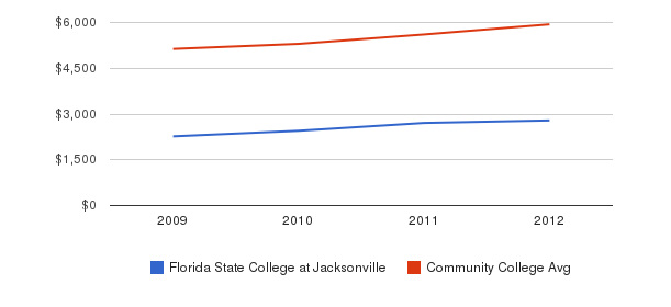 Florida State College at Jacksonville In-State Tuition Fees&nbsp(2009-2012)