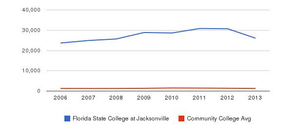 Florida State College at Jacksonville Total Enrollment&nbsp(2006-2013)