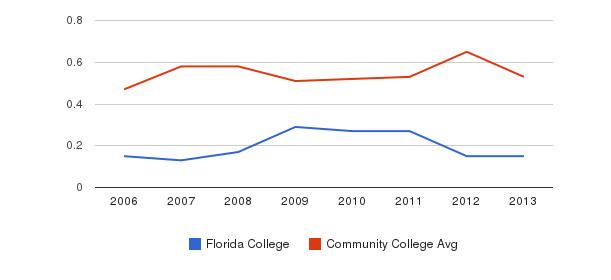 Florida College Diversity Score&nbsp(2006-2013)