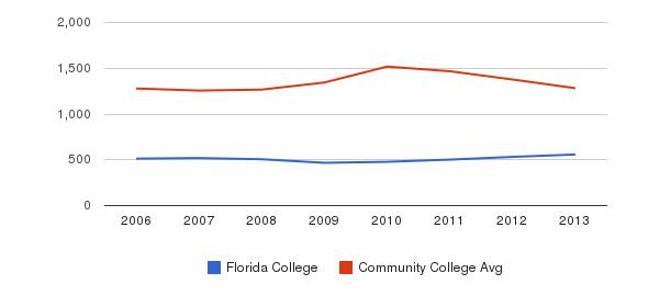 Florida College Total Enrollment&nbsp(2006-2013)