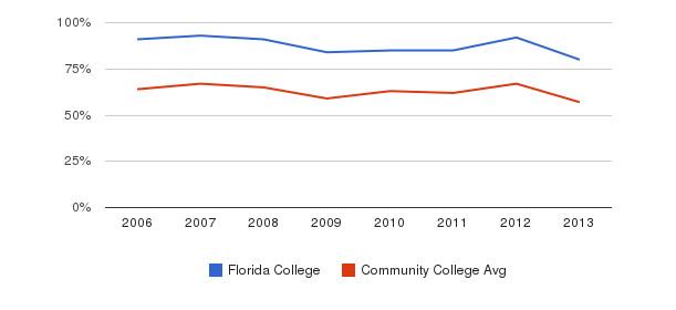 Florida College White&nbsp(2006-2013)