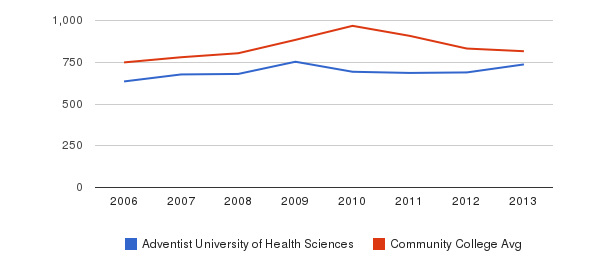 Adventist University of Health Sciences Full-Time Students&nbsp(2006-2013)