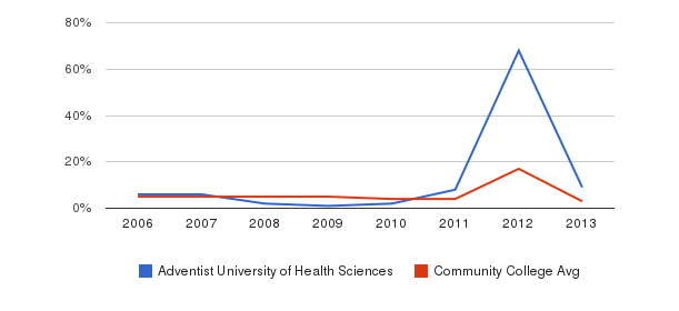Adventist University of Health Sciences Unknown&nbsp(2006-2013)