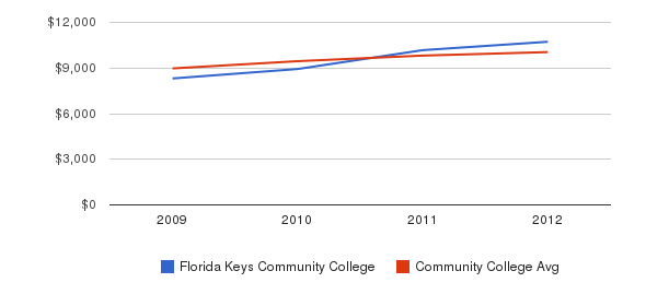 Florida Keys Community College Out-State Tuition Fees&nbsp(2009-2012)