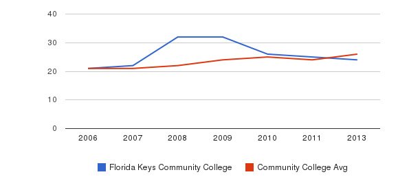 Florida Keys Community College student staff&nbsp(2006-2013)