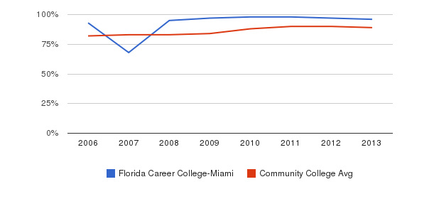 Florida Career College-Miami % Students Receiving Some Financial Aid&nbsp(2006-2013)