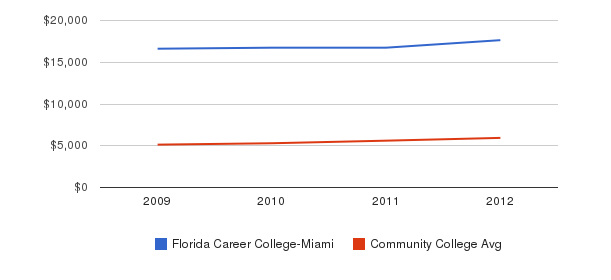 Florida Career College-Miami In-State Tuition Fees&nbsp(2009-2012)