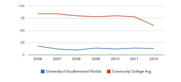 University of Southernmost Florida Total Faculty&nbsp(2006-2013)