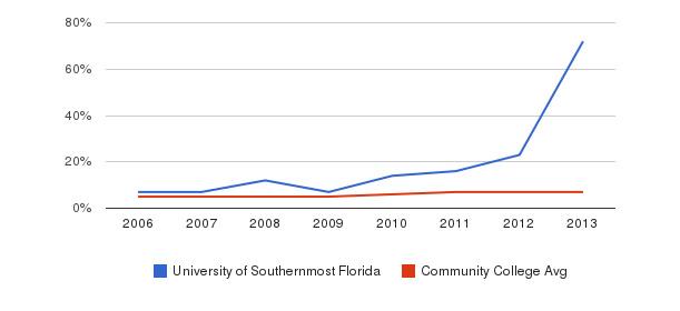 University of Southernmost Florida Hispanic&nbsp(2006-2013)