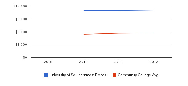 University of Southernmost Florida In-State Tuition Fees&nbsp(2009-2012)