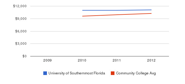 University of Southernmost Florida Out-State Tuition Fees&nbsp(2009-2012)