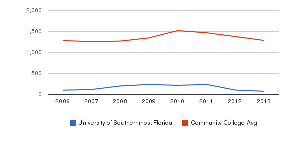 University of Southernmost Florida Total Enrollment&nbsp(2006-2013)