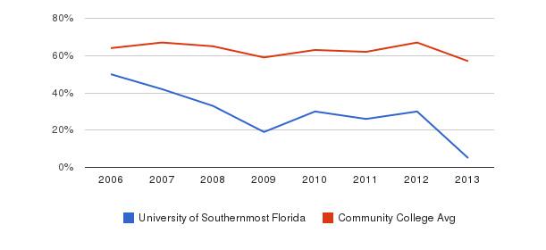 University of Southernmost Florida White&nbsp(2006-2013)
