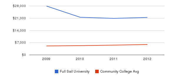 Full Sail University In-State Tuition Fees&nbsp(2009-2012)