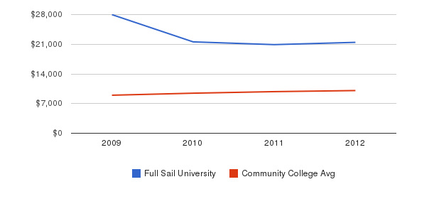 Full Sail University Out-State Tuition Fees&nbsp(2009-2012)