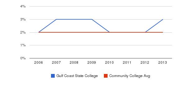 Gulf Coast State College Asian&nbsp(2006-2013)