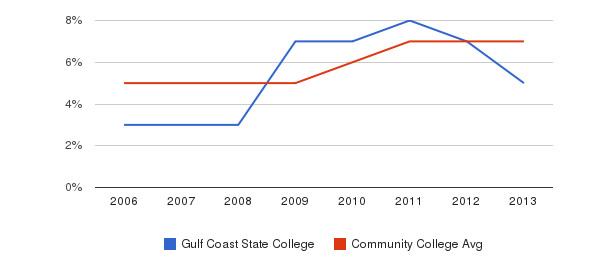 Gulf Coast State College Hispanic&nbsp(2006-2013)