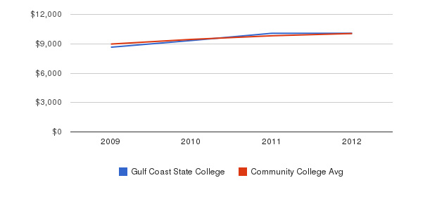 Gulf Coast State College Out-State Tuition Fees&nbsp(2009-2012)