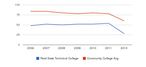 Reid State Technical College Total Faculty&nbsp(2006-2013)